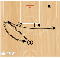 Basketball Play - NBA Bonus Play of the Day June 7: Miami Heat Horns Twist