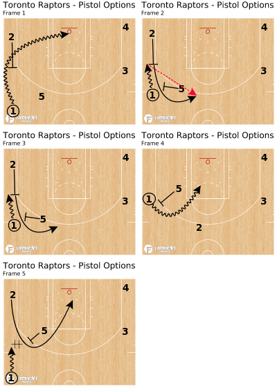 Basketball Play - Toronto Raptors - Pistol Options