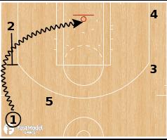 Basketball Play - Toronto Raptors - Pistol Options