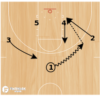 Basketball Play - Chop