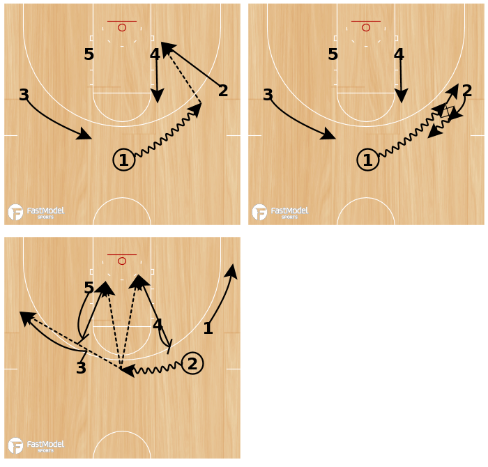 Basketball Play - Chop