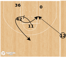 Basketball Play - Boston Celtics - Punch SLOB