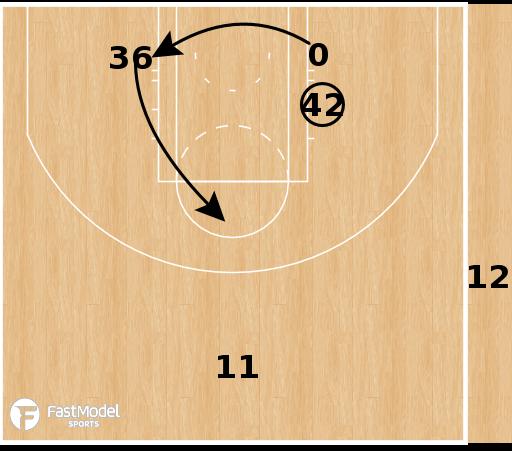 Basketball Play - Boston Celtics - Punch SLOB