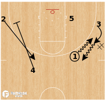 Basketball Play - Marquette Golden Eagles - False Motion into High Ball Screen