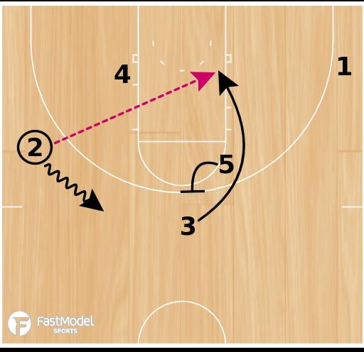 Basketball Play - Richard Pitino Motion Set