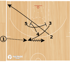 Basketball Play - Play of the Day 04-28-2011: EOG-3X