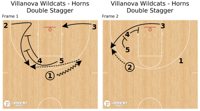 Basketball Play - Villanova Wildcats - Horns Double Stagger
