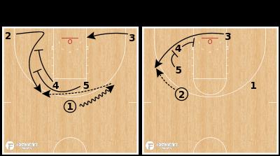 Basketball Play - Villanova Wildcats - Horns Double Stagger