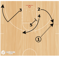 Basketball Play - Quick 2