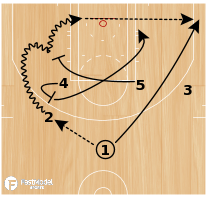 Basketball Play - Miami Heat Horns Twist Low