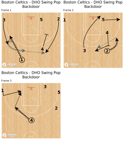 Basketball Play - Boston Celtics - DHO Swing Pop Backdoor