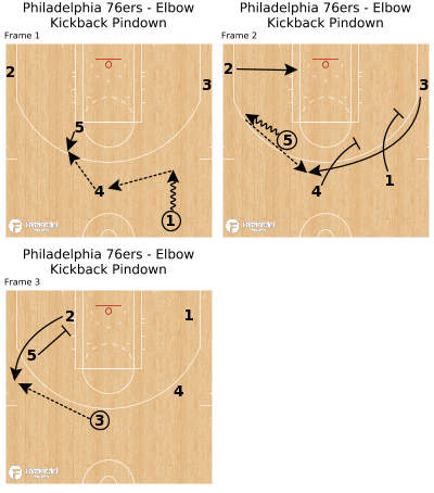 Basketball Play - Philadelphia 76ers - Elbow Kickback Pindown