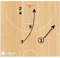 Basketball Play - Zip Curl Special