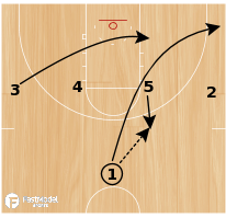 Basketball Play - Pacer 1-4 High Set