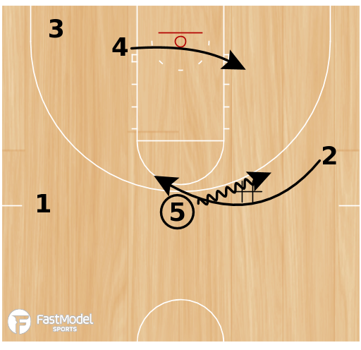 Basketball Play - Pacer Deny Action