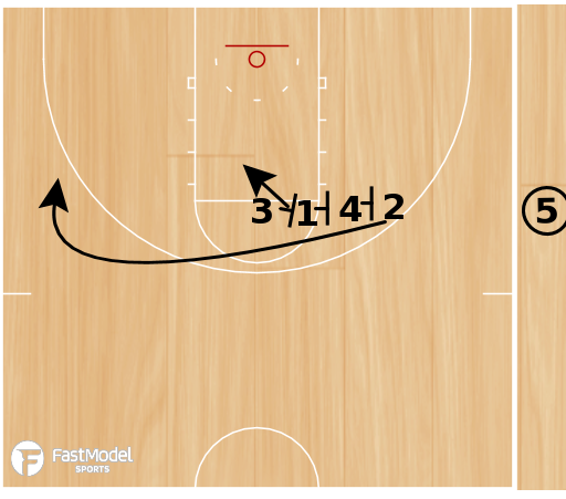 Basketball Play - CT Triple Flare