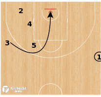 Basketball Play - Umana Reyer Venezia - SLOB Wheel