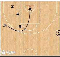 Basketball Play - Umana Reyer Venezia - SLOB Wheel