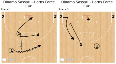 Basketball Play - Dinamo Sassari - Horns Force Curl