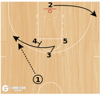 Basketball Play - Pacer Iverson Empty Side Ball Screen