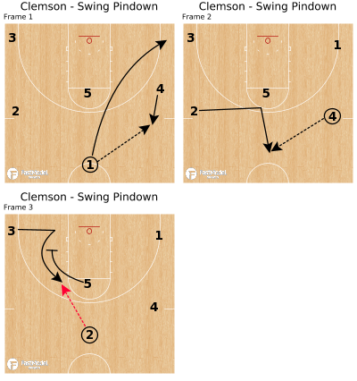 Basketball Play - Clemson - Swing Pindown