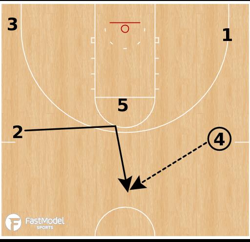 Basketball Play - Clemson - Swing Pindown