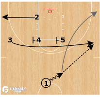 Basketball Play - NC State - Iverson Stagger PNR