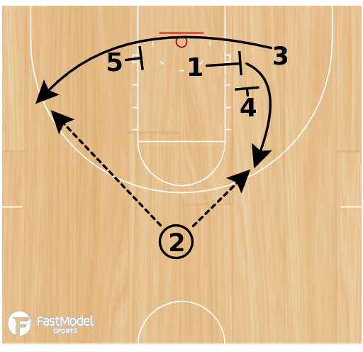 Basketball Play - Pacer Misdirection