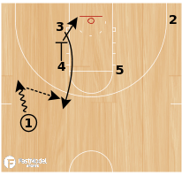 Basketball Play - Pacer Zipper Empty Side Ball Screen