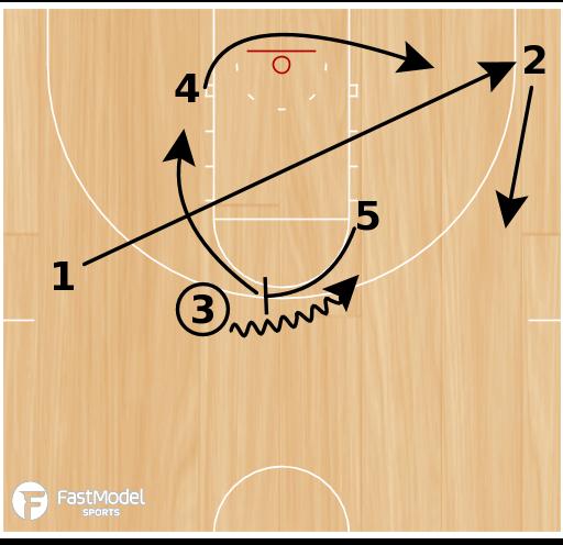 Basketball Play - Pacer Zipper Empty Side Ball Screen