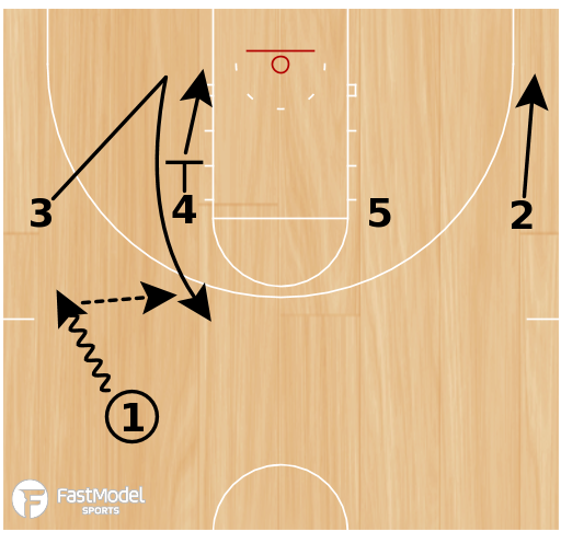 Basketball Play - Pacer Zipper Roll & Replace