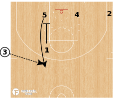Basketball Play - Dallas Mavericks - SLOB - Zipper Flex