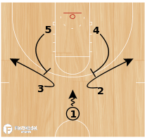 Basketball Play - Flare Cross Special