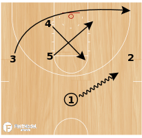 Basketball Play - High Post Clear