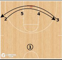 Basketball Play - Gonzaga Bulldogs - Floppy X Hi-Lo