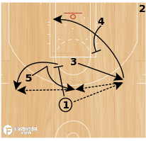 Basketball Play - NBA Play of the Day June 12: San Antonio Spurs Loop Double