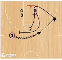 Basketball Play - Virginia ballscreen into double backscreen