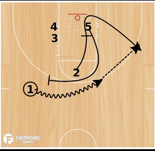 Basketball Play - Virginia ballscreen into double backscreen