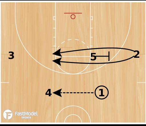 Basketball Play - High