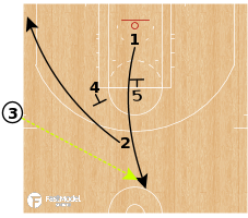 Basketball Play - Atlanta Hawks - SLOB - Iverson Series - Wing Ball Screen