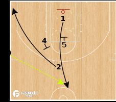 Basketball Play - Atlanta Hawks - SLOB - Iverson Series - Wing Ball Screen
