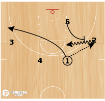 Basketball Play - Clear Flare into bs