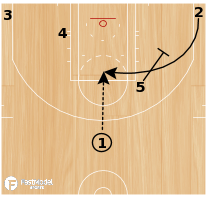 Basketball Play - NBA Play of the Day June 14: Miami Heat Hook Double