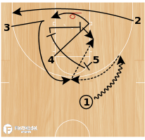 Basketball Play - Horns Power