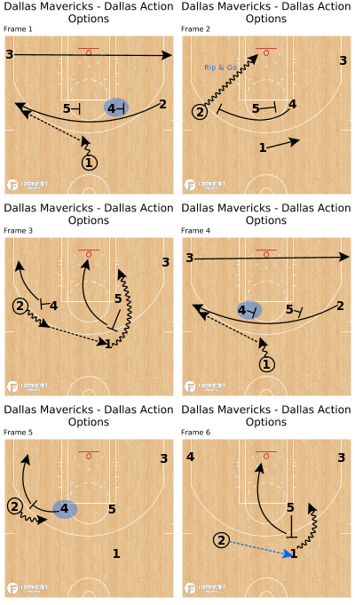 Basketball Play - Dallas Mavericks - Dallas Action Options