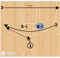 Basketball Play - Dallas Mavericks - Dallas Action Options