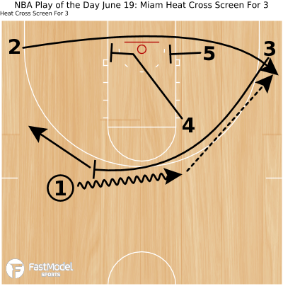 Basketball Play - NBA Play of the Day June 19: Miam Heat Cross Screen For 3