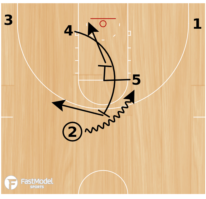 Basketball Play - NBA Play of the Day June 20: Miami Heat Down Screen On-Ball