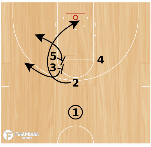 Basketball Play - NBA Play of the Day June 21: Miami Heat Floppy Action