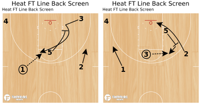 Basketball Play - Heat FT Line Back Screen